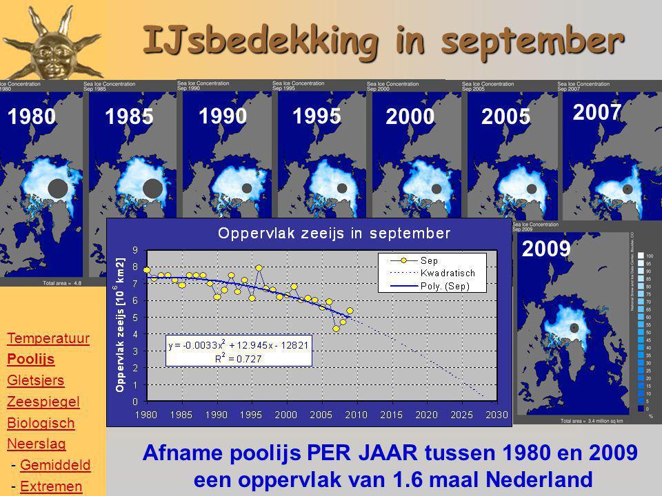 IJsbedekking in september 198019851990199520002005 Afname poolijs PER JAAR tussen 1980 en 2009 een oppervlak van 1.6 maal Nederland 2007 2009 Temperat