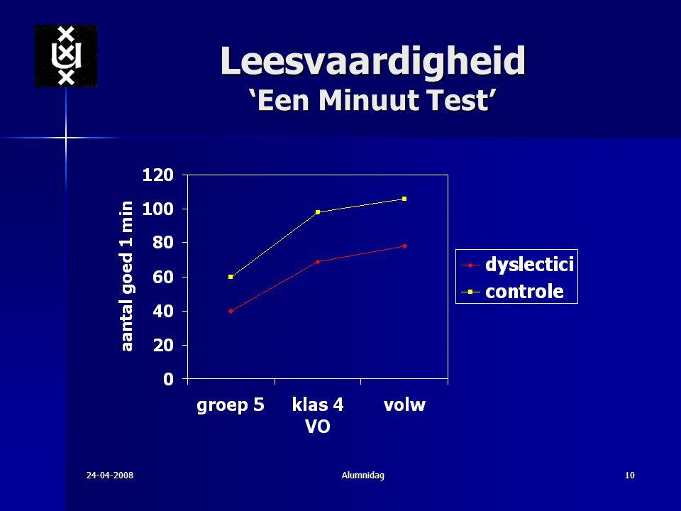 24-04-2008Alumnidag10 Leesvaardigheid 'Een Minuut Test'