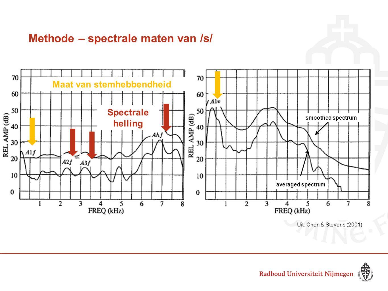 Methode – spectrale maten van /s/ Uit: Chen & Stevens (2001) Spectrale helling Maat van stemhebbendheid averaged spectrum smoothed spectrum