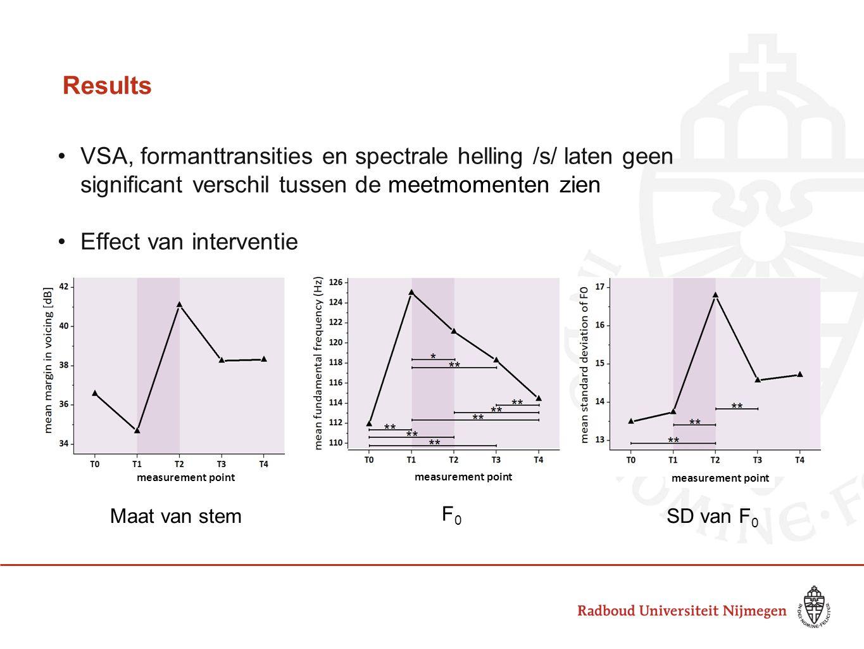Results VSA, formanttransities en spectrale helling /s/ laten geen significant verschil tussen de meetmomenten zien Effect van interventie measurement