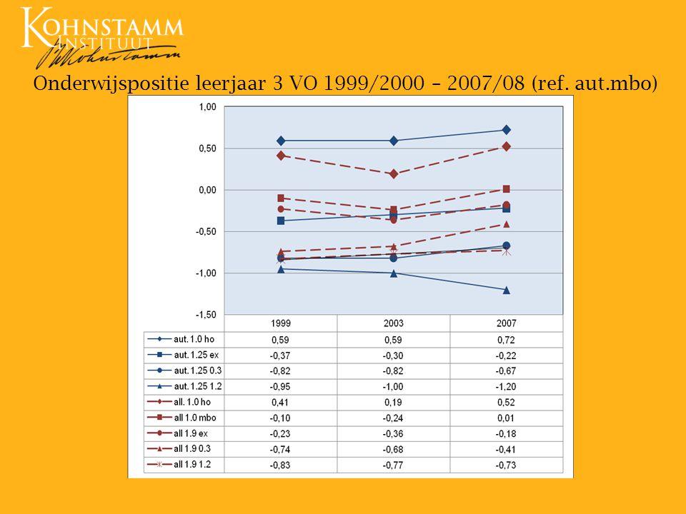 Onderwijspositie leerjaar 3 VO 1999/2000 – 2007/08 (ref. aut.mbo) mbo)
