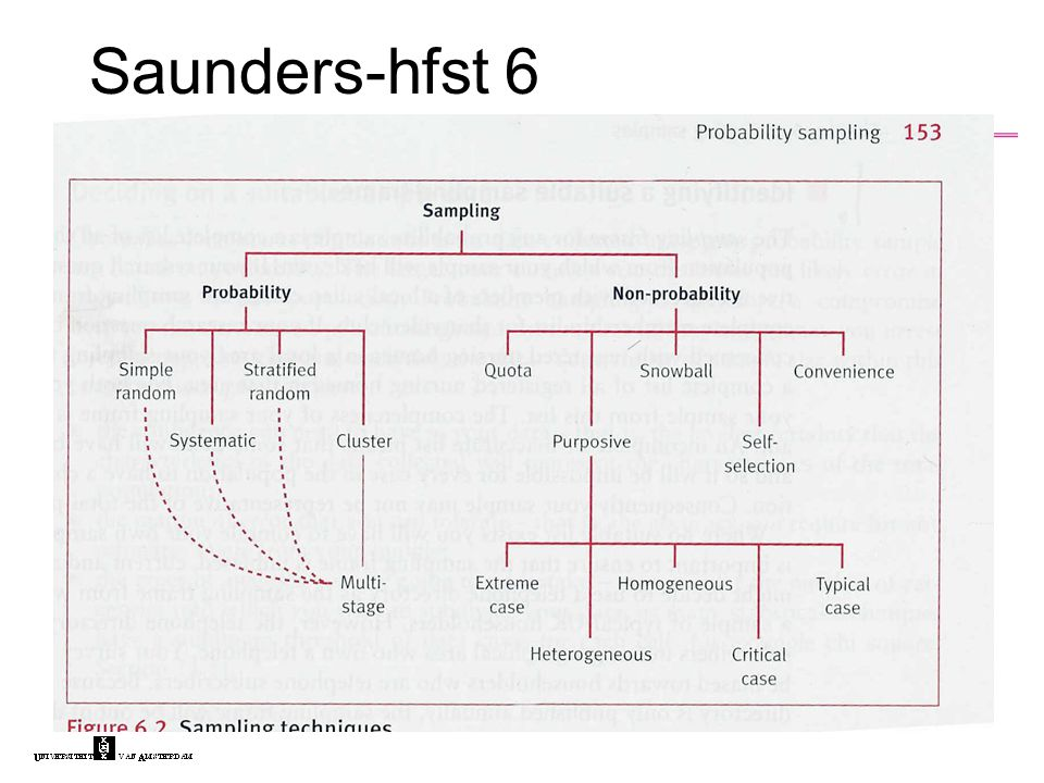 Saunders-hfst 6