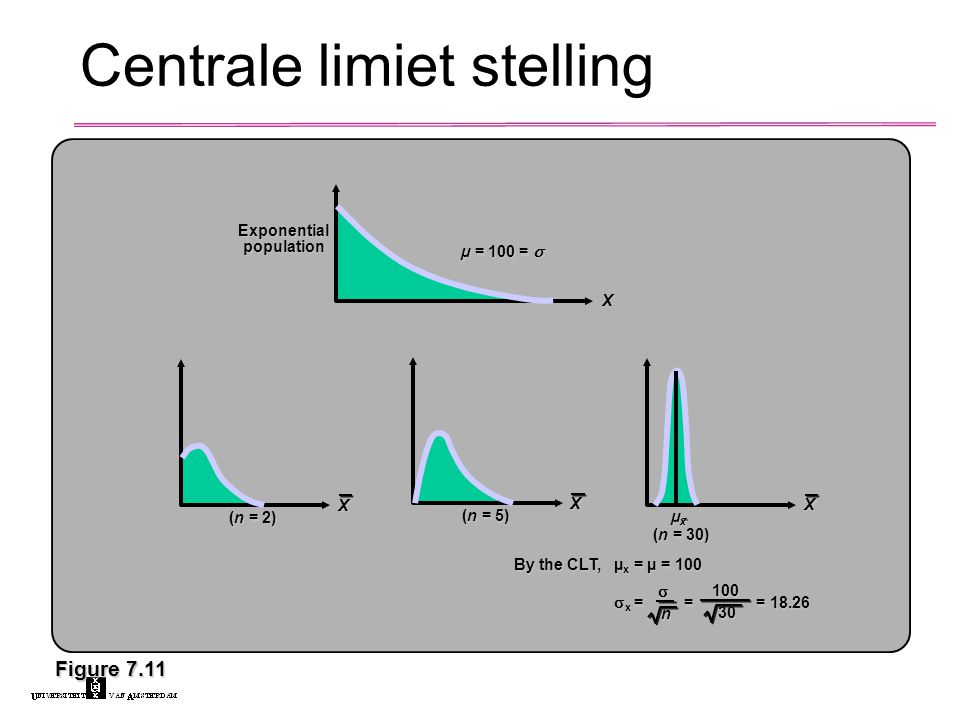 Centrale limiet stelling Figure 7.11 µ = 100 =  X Exponential population (n = 2) X (n = 5) X (n = 30) X µxµxµxµx By the CLT,µ x = µ = 100  x = = = 18.26  n 100 30 30