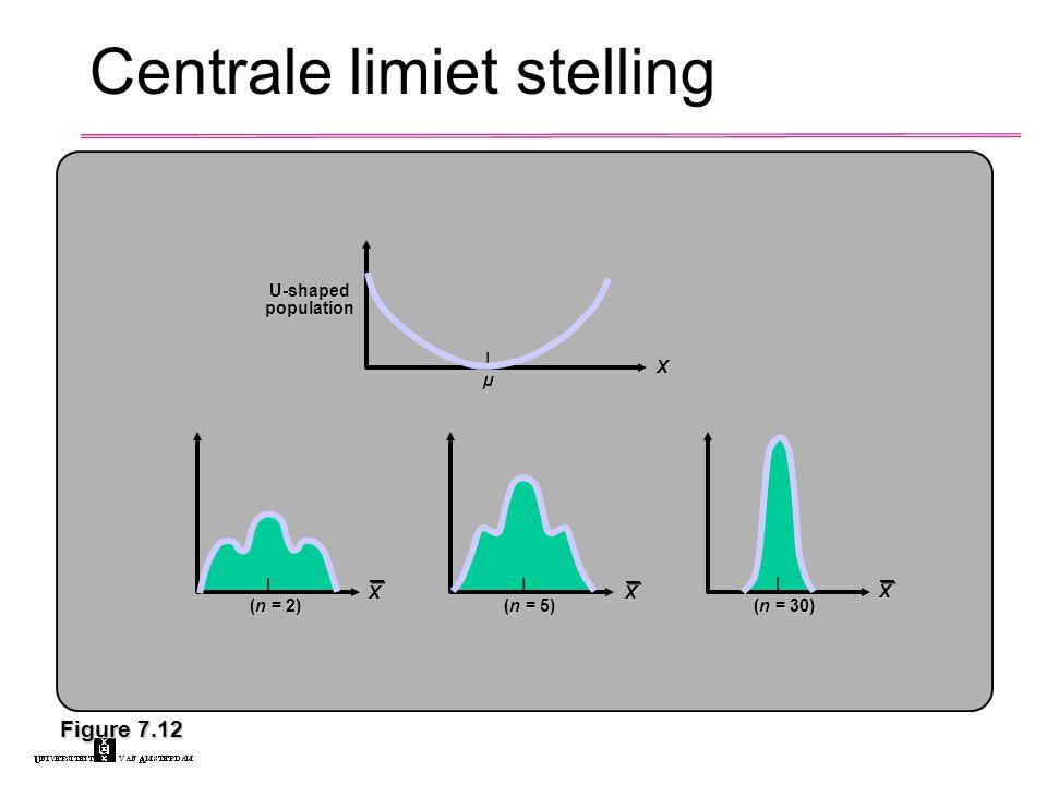 Figure 7.12 |µµ|µµµ X U-shaped population (n = 2) X | (n = 5) X | (n = 30) X | Centrale limiet stelling