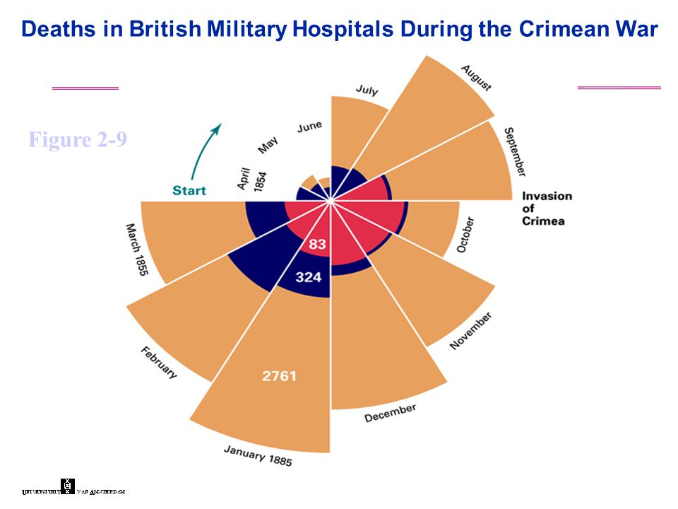 Figure 2-9 Deaths in British Military Hospitals During the Crimean War