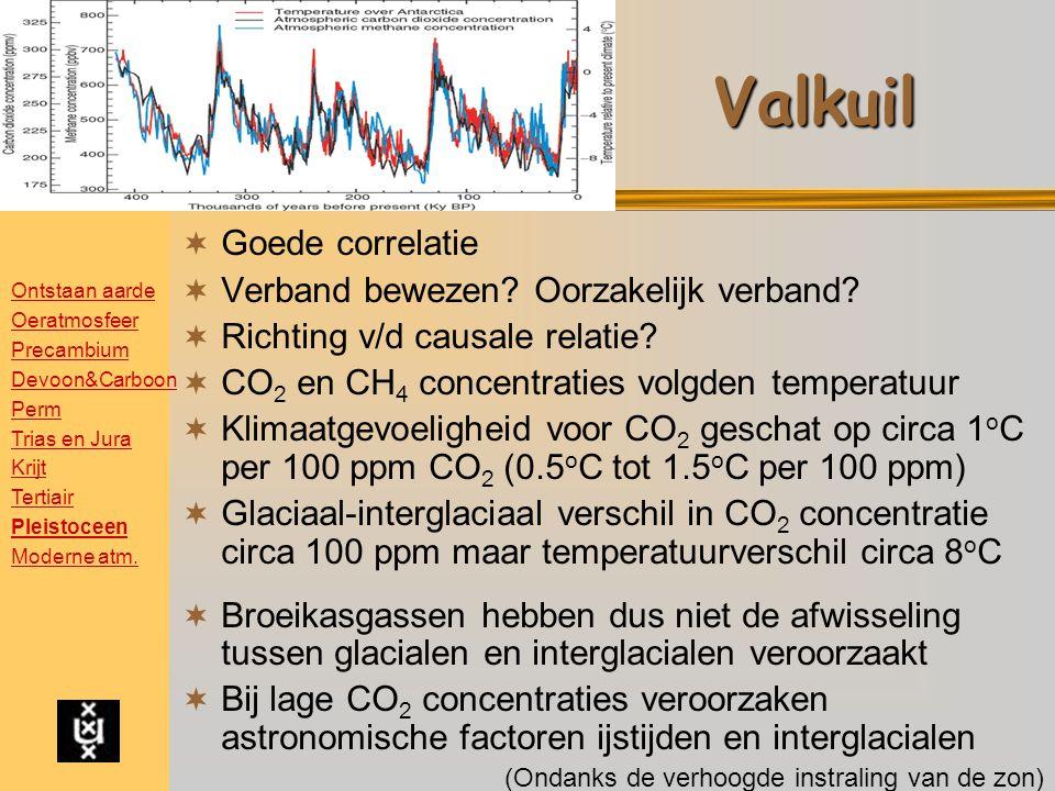 Valkuil  Goede correlatie  Verband bewezen.Oorzakelijk verband.