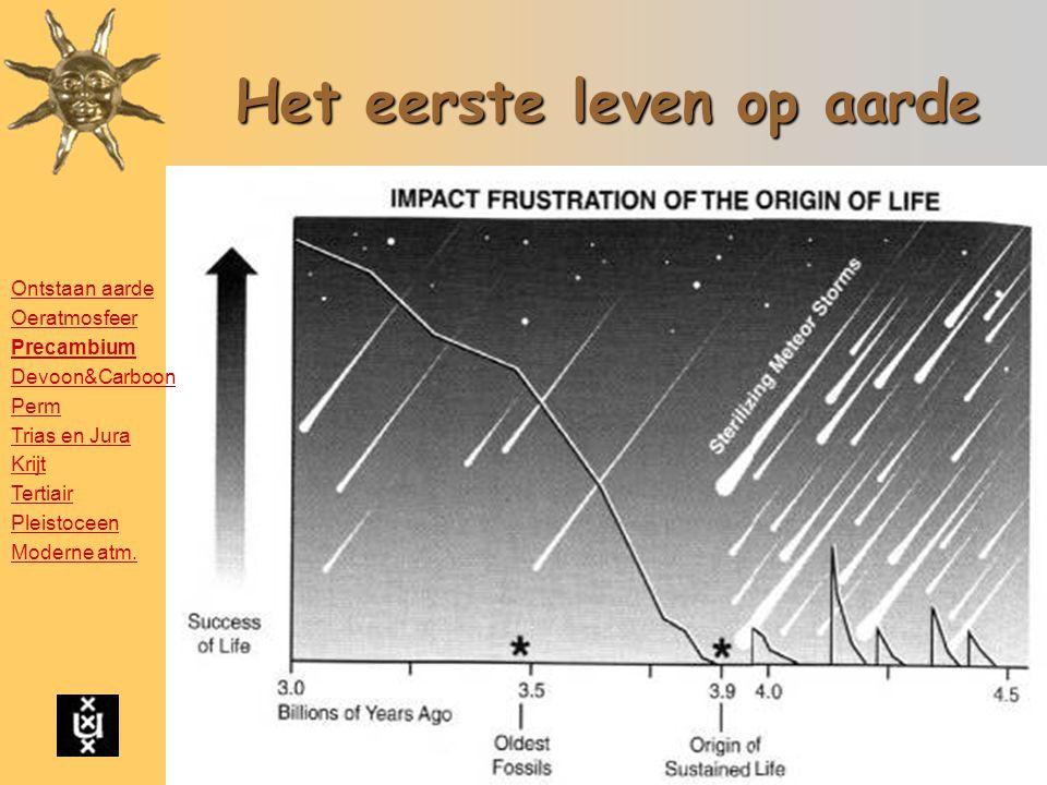 Het eerste leven op aarde Ontstaan aarde Oeratmosfeer Precambium Devoon&Carboon Perm Trias en Jura Krijt Tertiair Pleistoceen Moderne atm.