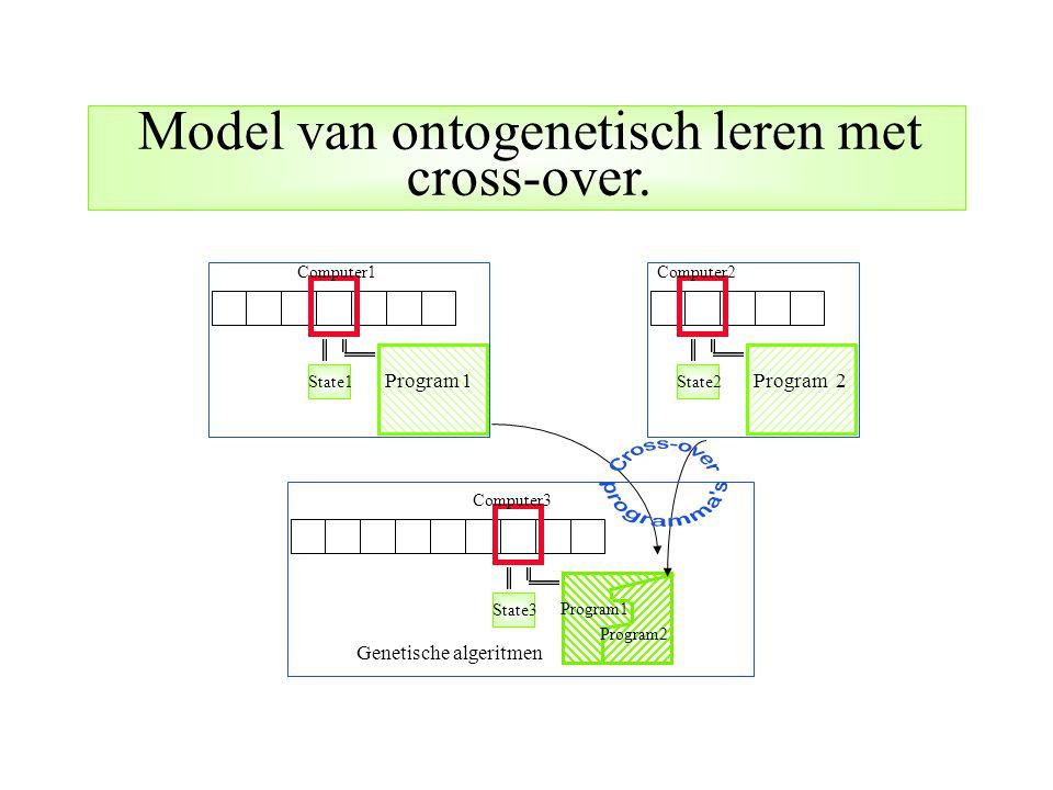 State1 Program 1 State2 Program 2 State3 Program1 Program2 Genetische algeritmen Computer1Computer2 Computer3 Model van ontogenetisch leren met cross-