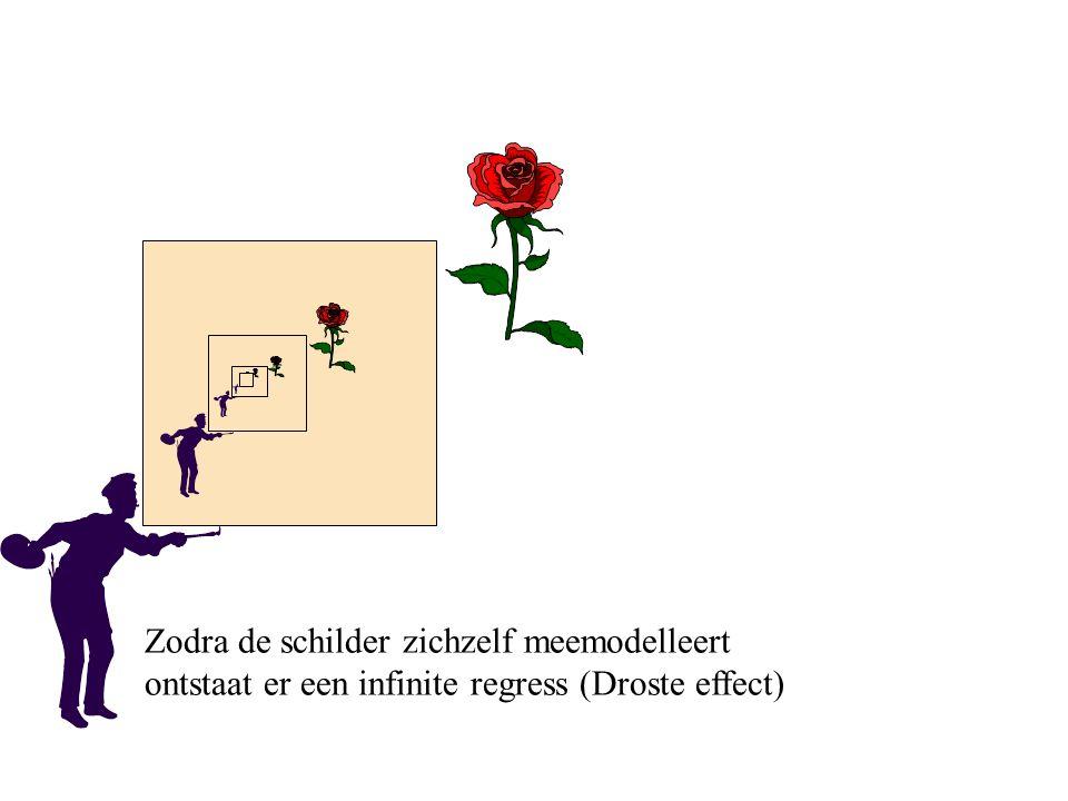 Zodra de schilder zichzelf meemodelleert ontstaat er een infinite regress (Droste effect)
