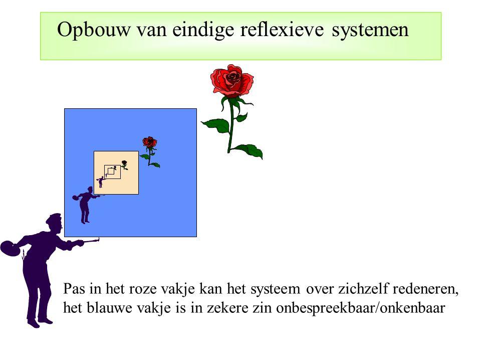Opbouw van eindige reflexieve systemen Pas in het roze vakje kan het systeem over zichzelf redeneren, het blauwe vakje is in zekere zin onbespreekbaar