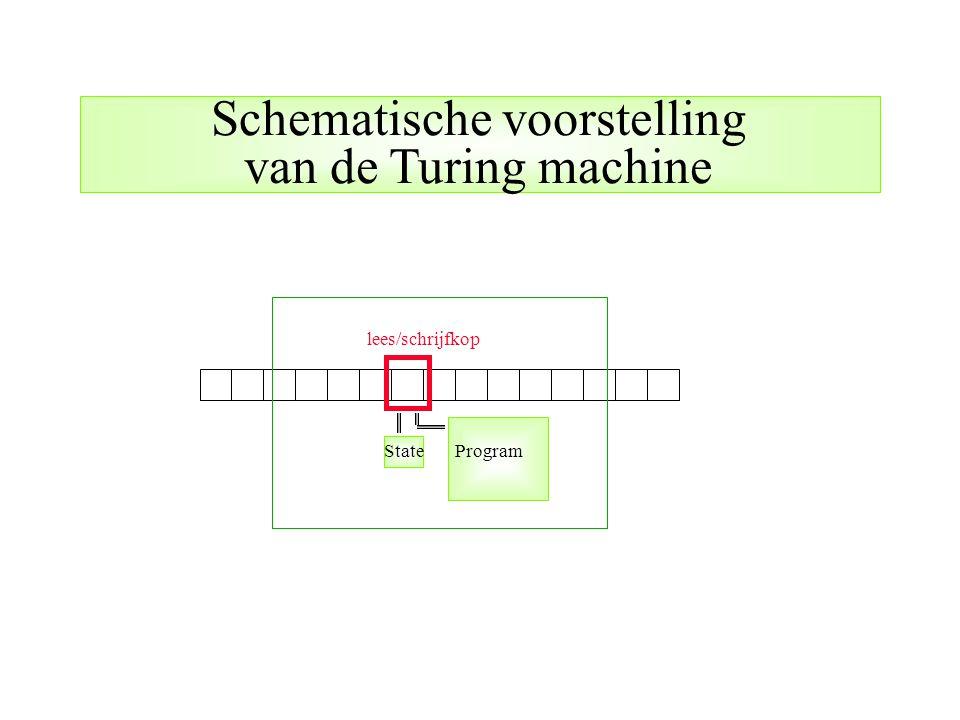 lees/schrijfkop StateProgram Schematische voorstelling van de Turing machine