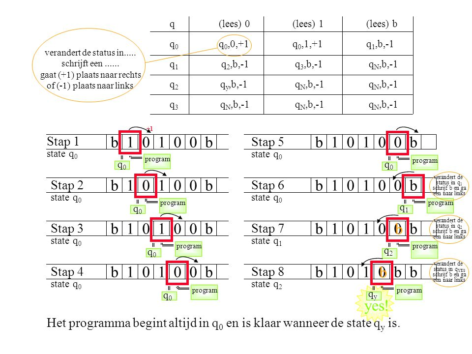 q(lees) 0(lees) 1(lees) b q 0 q 0,0,+1 q 0,1,+1 q 1,b,-1 q 1 q 2,b,-1 q 3,b,-1 q N,b,-1 q 2 q y,b,-1 q N,b,-1 q N,b,-1 q 3 q N,b,-1 q N,b,-1 q N,b,-1