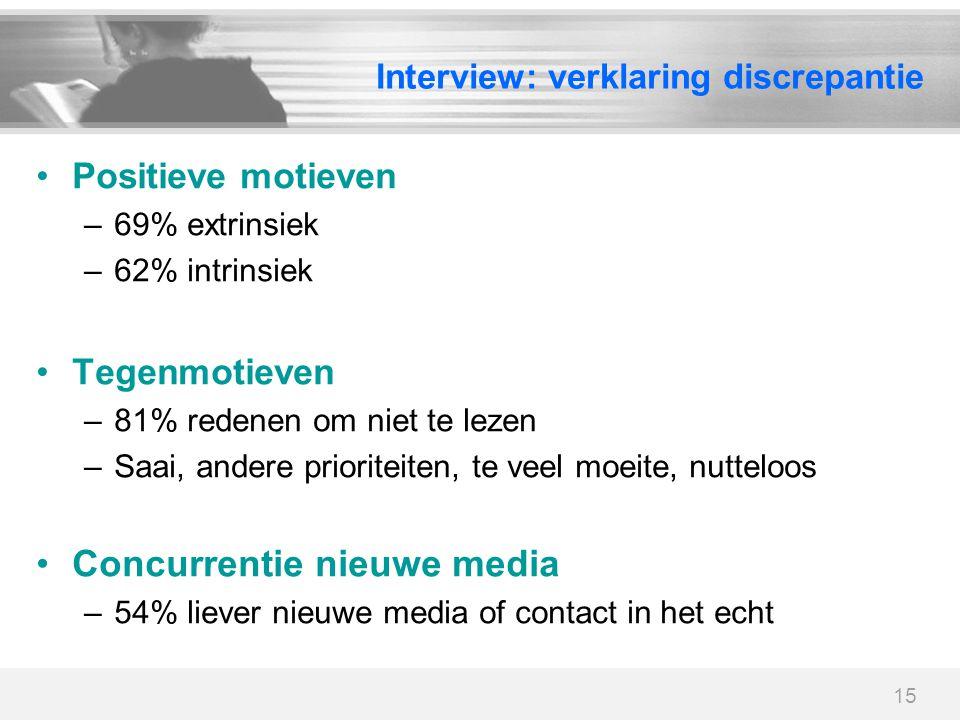 15 Interview: verklaring discrepantie Positieve motieven –69% extrinsiek –62% intrinsiek Tegenmotieven –81% redenen om niet te lezen –Saai, andere pri