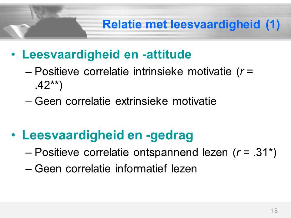 18 Relatie met leesvaardigheid (1) Leesvaardigheid en -attitude –Positieve correlatie intrinsieke motivatie (r =.42**) –Geen correlatie extrinsieke mo
