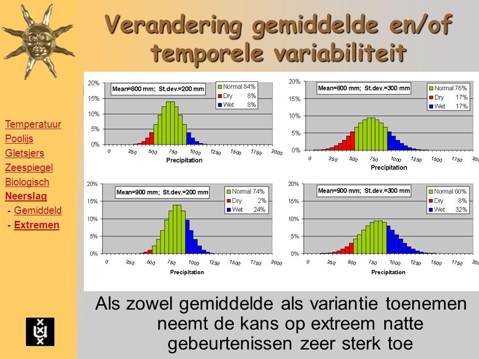 Stel:Normale neerslag 800 mm/jaar Met een standaardafwijking van 200 mm Droogteproblemen bij < 600 mm (rood) Te veel neerslag bij > 1000 mm (blauw) Verandering gemiddelde en/of temporele variabiliteit Als zowel gemiddelde als variantie toenemen neemt de kans op extreem natte gebeurtenissen zeer sterk toe Temperatuur Poolijs Gletsjers Zeespiegel Biologisch Neerslag - GemiddeldGemiddeld - ExtremenExtremen