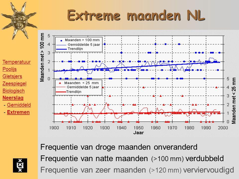 Extreme maanden NL Frequentie van droge maanden onveranderd Frequentie van natte maanden (>100 mm) verdubbeld Frequentie van zeer maanden (>120 mm) verviervoudigd Temperatuur Poolijs Gletsjers Zeespiegel Biologisch Neerslag - GemiddeldGemiddeld - ExtremenExtremen