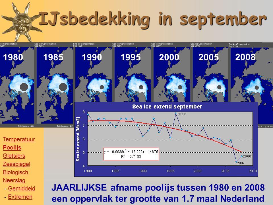 IJsbedekking in september 198019851990199520002005 JAARLIJKSE afname poolijs tussen 1980 en 2008 een oppervlak ter grootte van 1.7 maal Nederland 2008 Temperatuur Poolijs Gletsjers Zeespiegel Biologisch Neerslag - GemiddeldGemiddeld - ExtremenExtremen