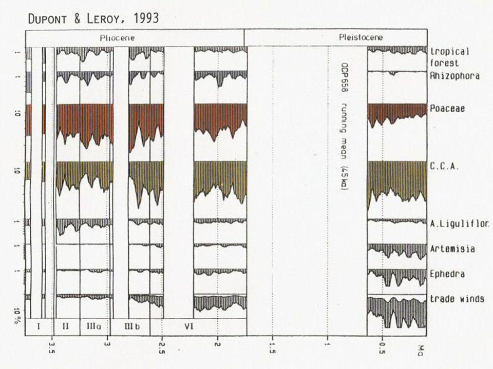 d18O & dustfluxrecord 0-5 Ma MW Africa 0 0.5 1.0 1.5 2.0 2.5 3.0 3.5 4.0 4.5 5.0 Age (Myr)