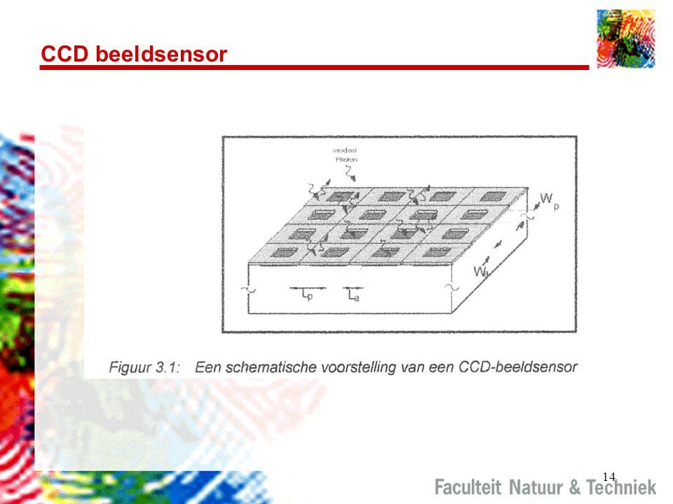 14 CCD beeldsensor