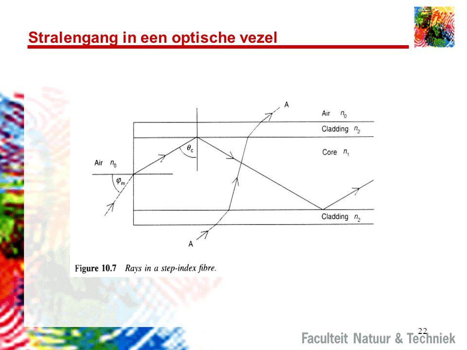 22 Stralengang in een optische vezel