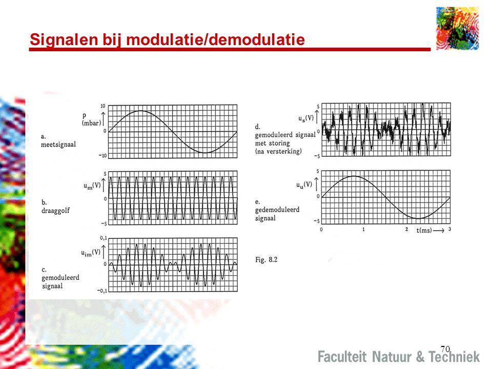 70 Signalen bij modulatie/demodulatie