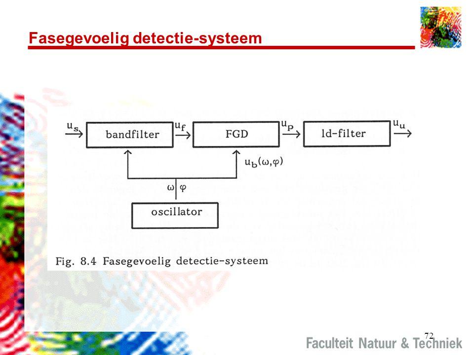 72 Fasegevoelig detectie-systeem