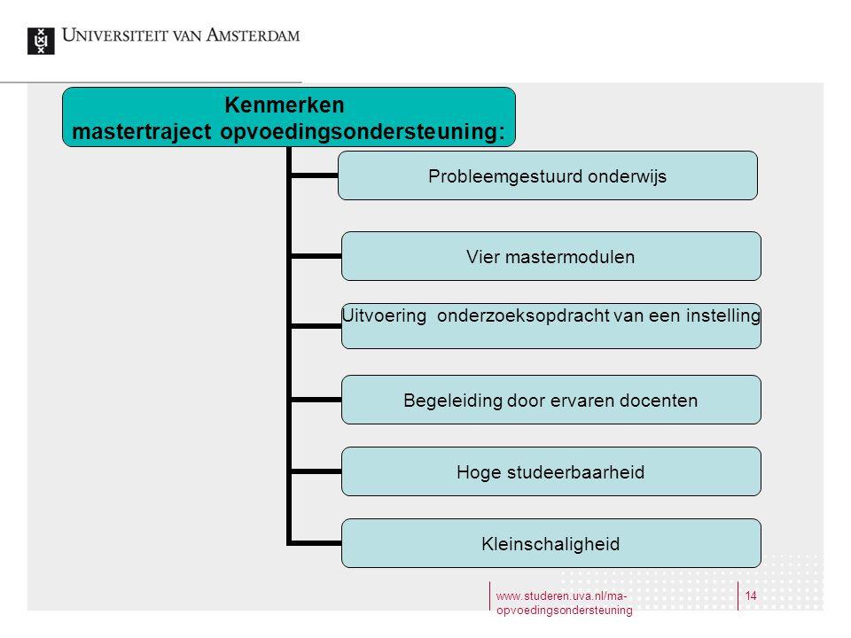 www.studeren.uva.nl/ma- opvoedingsondersteuning 14 Kenmerken mastertraject opvoedingsondersteuning: Probleemgestuurd onderwijs Vier mastermodulen Uitv