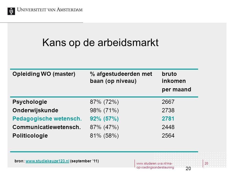 www.studeren.uva.nl/ma- opvoedingsondersteuning 20 Kans op de arbeidsmarkt Opleiding WO (master)% afgestudeerden met baan (op niveau) bruto inkomen pe