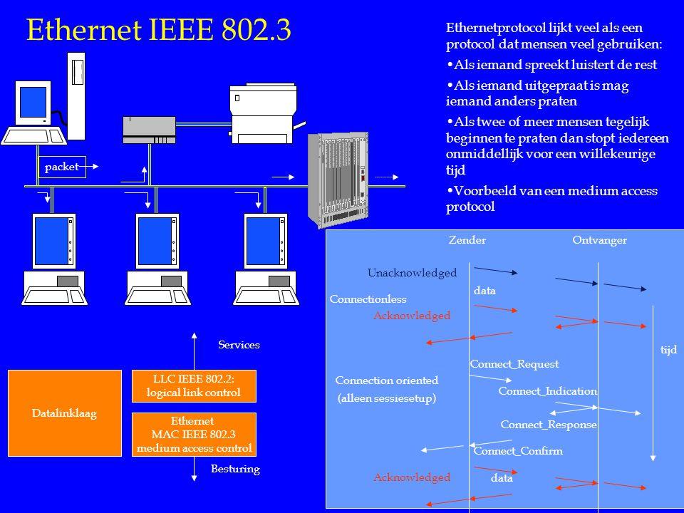 Ethernet IEEE 802.3 packet Ethernetprotocol lijkt veel als een protocol dat mensen veel gebruiken: Als iemand spreekt luistert de rest Als iemand uitgepraat is mag iemand anders praten Als twee of meer mensen tegelijk beginnen te praten dan stopt iedereen onmiddellijk voor een willekeurige tijd Voorbeeld van een medium access protocol Unacknowledged tijd ZenderOntvanger Acknowledged Connect_Request Connect_Indication Connect_Response Connect_Confirm Acknowledged Connection oriented (alleen sessiesetup) Connectionless data Datalinklaag LLC IEEE 802.2: logical link control Ethernet MAC IEEE 802.3 medium access control Services Besturing