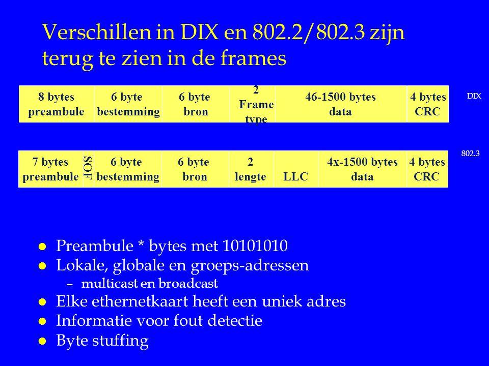Verschillen in DIX en 802.2/802.3 zijn terug te zien in de frames 8 bytes preambule 6 byte bestemming 6 byte bron 2 Frame type 46-1500 bytes data 4 bytes CRC l Preambule * bytes met 10101010 l Lokale, globale en groeps-adressen –multicast en broadcast l Elke ethernetkaart heeft een uniek adres l Informatie voor fout detectie l Byte stuffing 7 bytes preambule 6 byte bestemming 6 byte bron 2 lengte 4x-1500 bytes data 4 bytes CRC SOF DIX 802.3 LLC