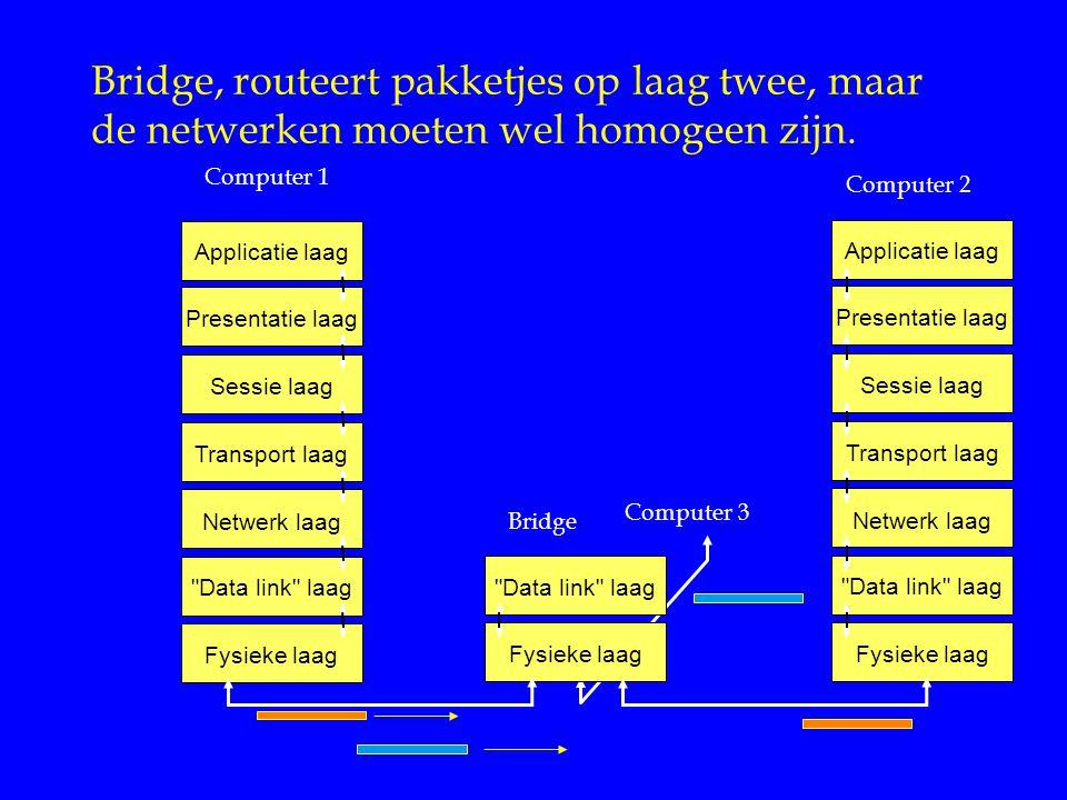 Bridge, routeert pakketjes op laag twee, maar de netwerken moeten wel homogeen zijn. Applicatie laag Presentatie laag Sessie laag Transport laag Netwe