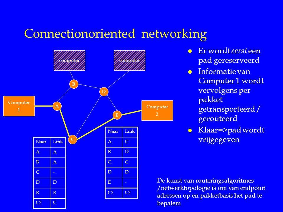 Connectionoriented networking l Er wordt eerst een pad gereserveerd l Informatie van Computer 1 wordt vervolgens per pakket getransporteerd / gerouteerd l Klaar=>pad wordt vrijgegeven A B D C E Computer 1 Computer 2 computer NaarLink AA BA C- DD EE C2C NaarLink AC BD CC DD E- C2 De kunst van routeringsalgoritmes /netwerktopologie is om van endpoint adressen op en pakketbasis het pad te bepalem