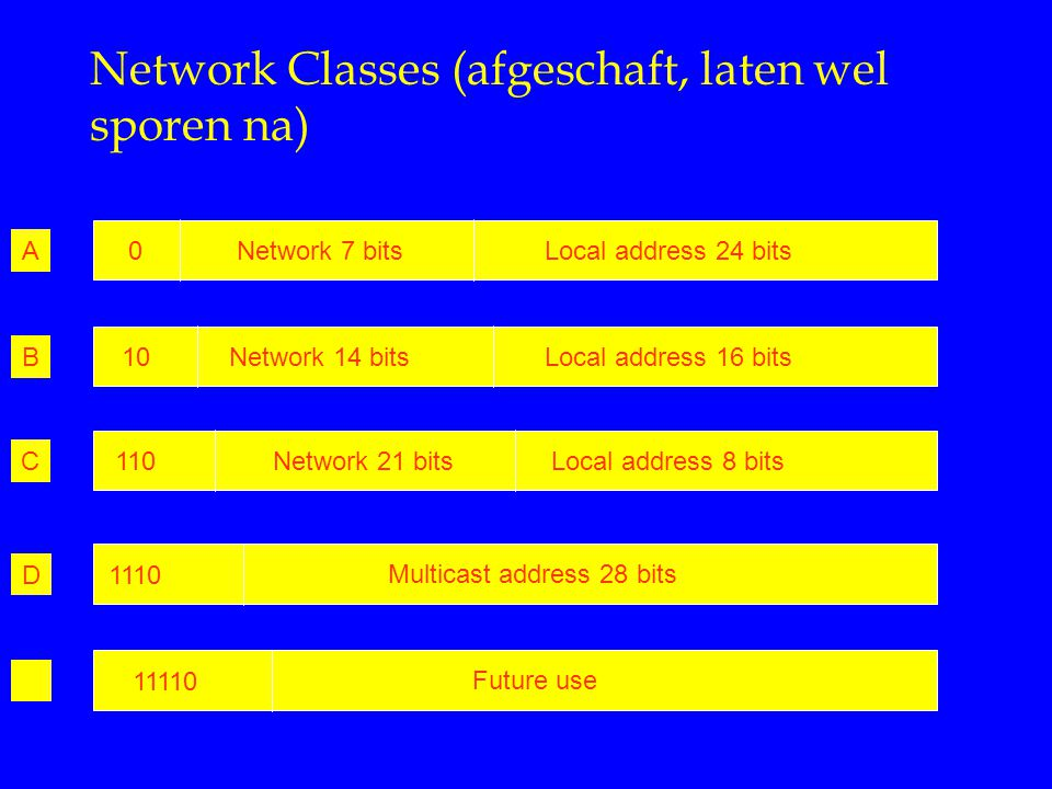 Network Classes (afgeschaft, laten wel sporen na) Local address 24 bits Network 7 bits0A Local address 16 bits Network 14 bits10B Multicast address 28 bits 1110D Future use 11110 Local address 8 bits Network 21 bits110C