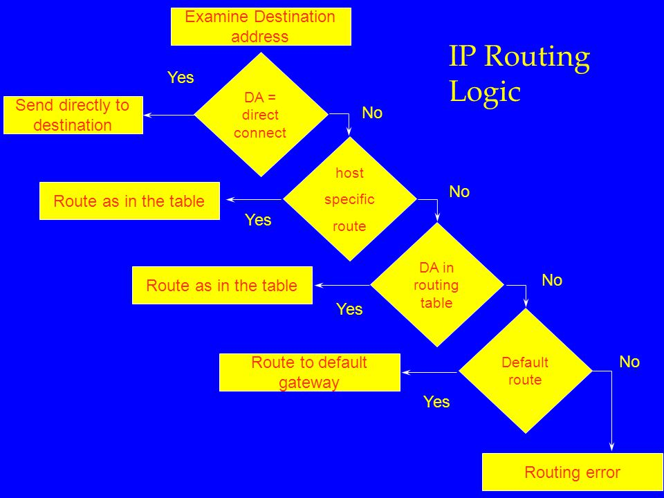 IP Routing Logic Routing error Route to default gateway Route as in the table Send directly to destination Examine Destination address DA = direct connect host specific route DA in routing table Default route Route as in the table Yes No