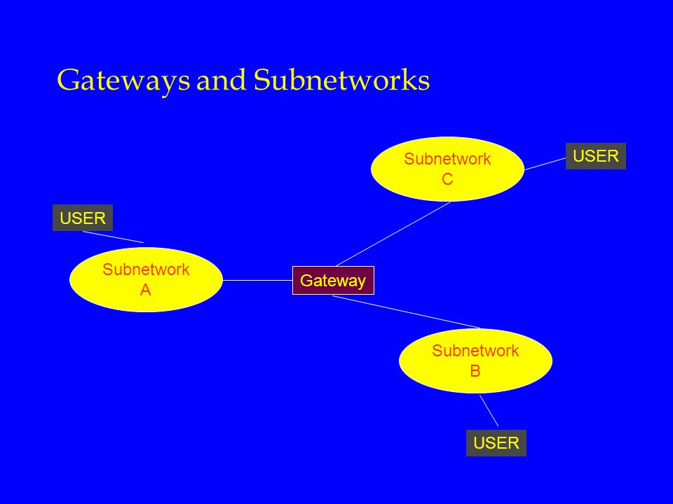 Gateways and Subnetworks Subnetwork C Subnetwork B Subnetwork A Gateway USER