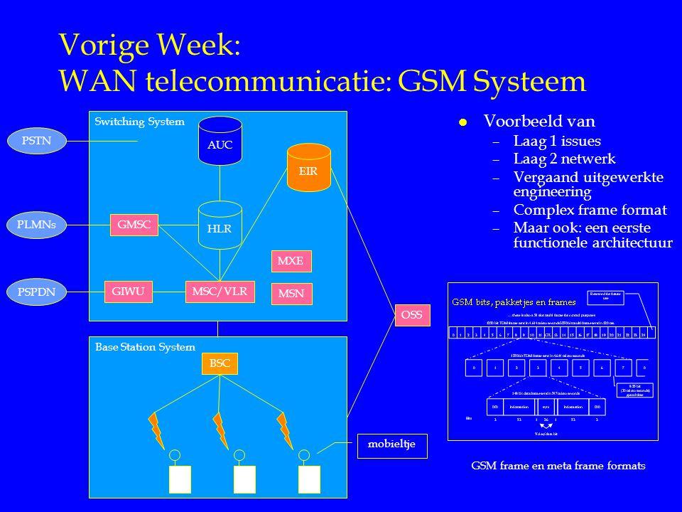 Base Station System Switching System Vorige Week: WAN telecommunicatie: GSM Systeem l Voorbeeld van –Laag 1 issues –Laag 2 netwerk –Vergaand uitgewerkte engineering –Complex frame format –Maar ook: een eerste functionele architectuur BSC GIWU GMSC MSC/VLR MSN MXE OSS PSTN PLMNs PSPDN EIR HLR AUC mobieltje GSM frame en meta frame formats