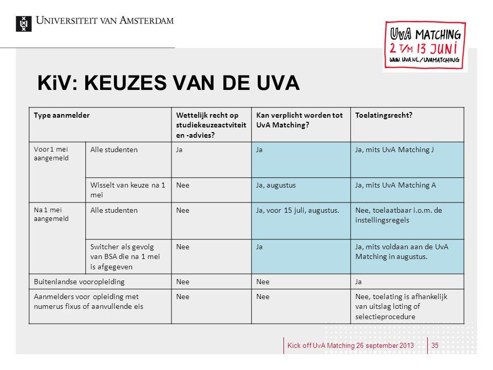 KiV: KEUZES VAN DE UVA Type aanmelderWettelijk recht op studiekeuzeactviteit en -advies? Kan verplicht worden tot UvA Matching? Toelatingsrecht? Voor