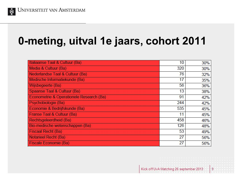 0-meting, uitval 1e jaars, cohort 2011 9Kick off UvA Matching 26 september 2013