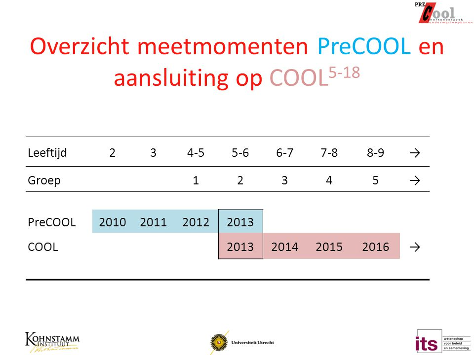 Overzicht meetmomenten PreCOOL en aansluiting op COOL 5-18 Leeftijd234-55-66-77-88-9→ Groep12345→ PreCOOL2010201120122013 COOL2013201420152016→