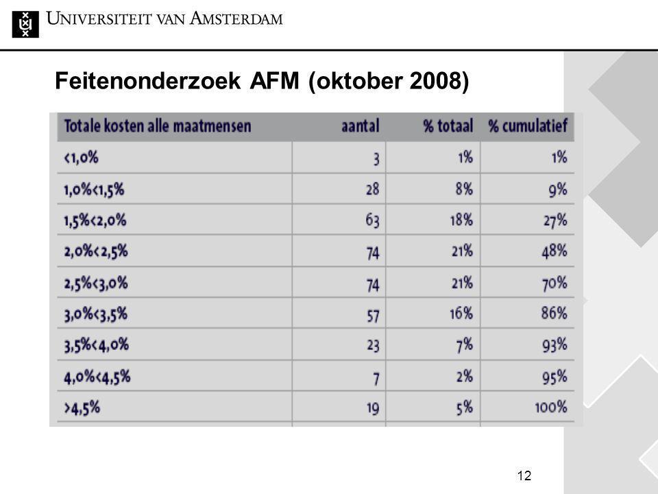 12 Feitenonderzoek AFM (oktober 2008)