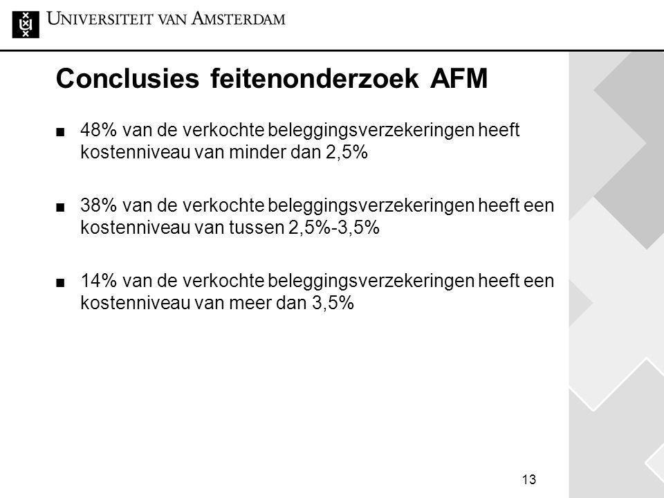 13 Conclusies feitenonderzoek AFM 48% van de verkochte beleggingsverzekeringen heeft kostenniveau van minder dan 2,5% 38% van de verkochte beleggingsv
