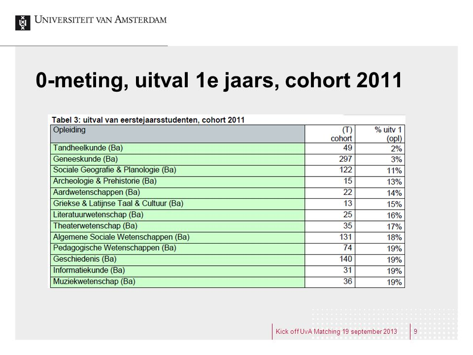 0-meting, uitval 1e jaars, cohort 2011 10Kick off UvA Matching 19 september 2013