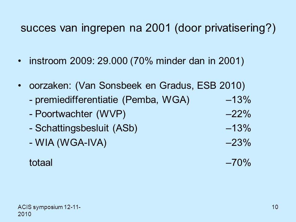 ACIS symposium 12-11- 2010 10 succes van ingrepen na 2001 (door privatisering ) instroom 2009: 29.000 (70% minder dan in 2001) oorzaken: (Van Sonsbeek en Gradus, ESB 2010) - premiedifferentiatie (Pemba, WGA)–13% - Poortwachter (WVP)–22% - Schattingsbesluit (ASb) –13% - WIA (WGA-IVA)–23% totaal–70%
