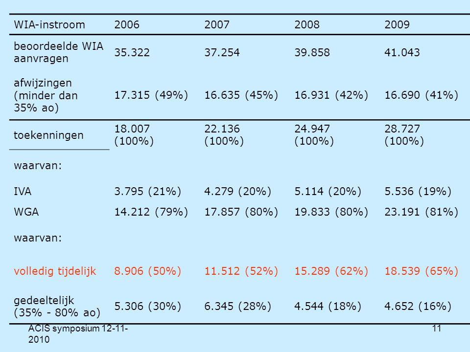 ACIS symposium 12-11- 2010 11 WIA-instroom2006200720082009 beoordeelde WIA aanvragen 35.32237.25439.85841.043 afwijzingen (minder dan 35% ao) 17.315 (49%)16.635 (45%)16.931 (42%)16.690 (41%) toekenningen 18.007 (100%) 22.136 (100%) 24.947 (100%) 28.727 (100%) waarvan: IVA3.795 (21%)4.279 (20%)5.114 (20%)5.536 (19%) WGA14.212 (79%)17.857 (80%)19.833 (80%)23.191 (81%) waarvan: volledig tijdelijk8.906 (50%)11.512 (52%)15.289 (62%)18.539 (65%) gedeeltelijk (35% - 80% ao) 5.306 (30%)6.345 (28%)4.544 (18%)4.652 (16%)