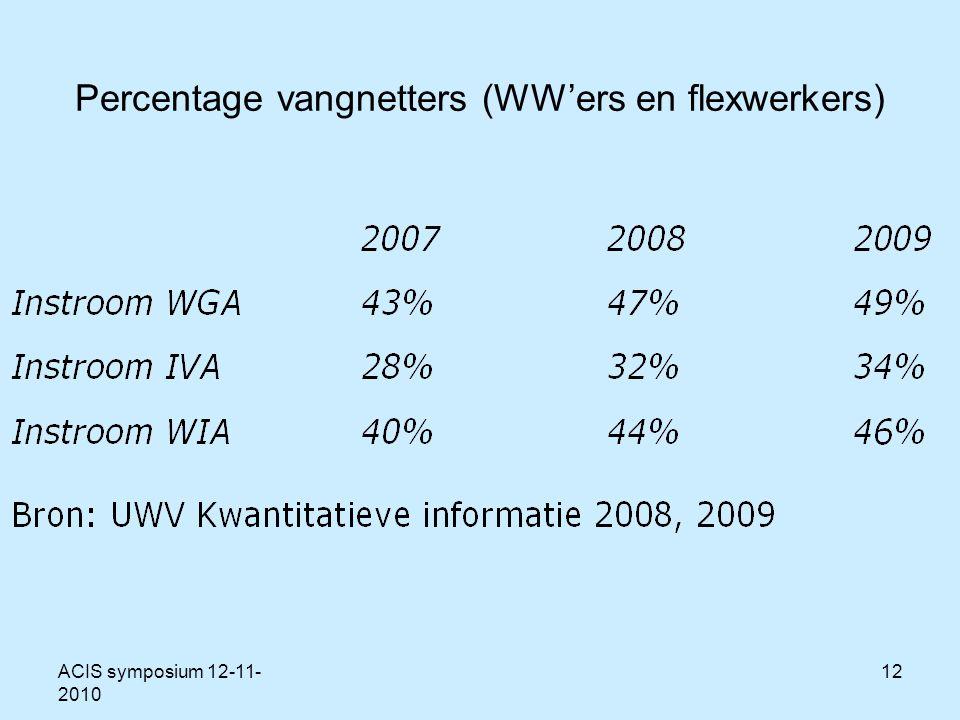ACIS symposium 12-11- 2010 12 Percentage vangnetters (WW'ers en flexwerkers)