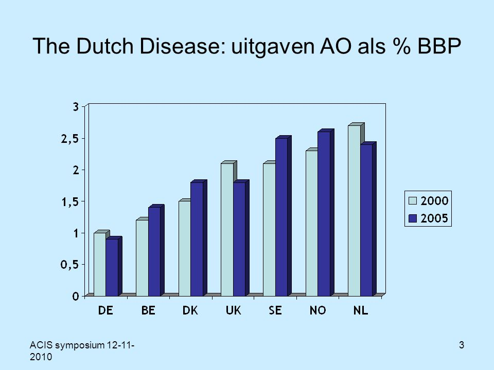ACIS symposium 12-11- 2010 3 The Dutch Disease: uitgaven AO als % BBP