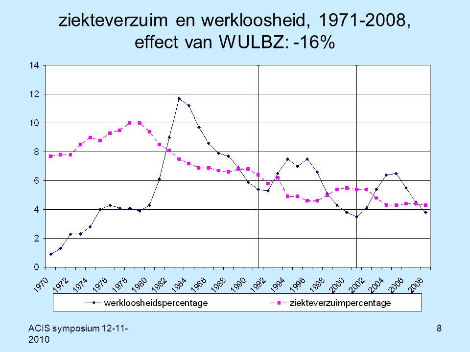 ACIS symposium 12-11- 2010 8 ziekteverzuim en werkloosheid, 1971-2008, effect van WULBZ: -16%