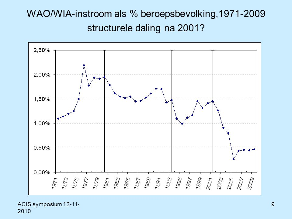 ACIS symposium 12-11- 2010 9 WAO/WIA-instroom als % beroepsbevolking,1971-2009 structurele daling na 2001
