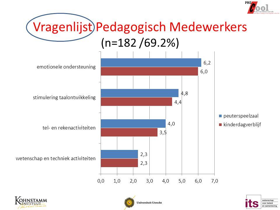 Vragenlijst Pedagogisch Medewerkers (n=182 /69.2%)
