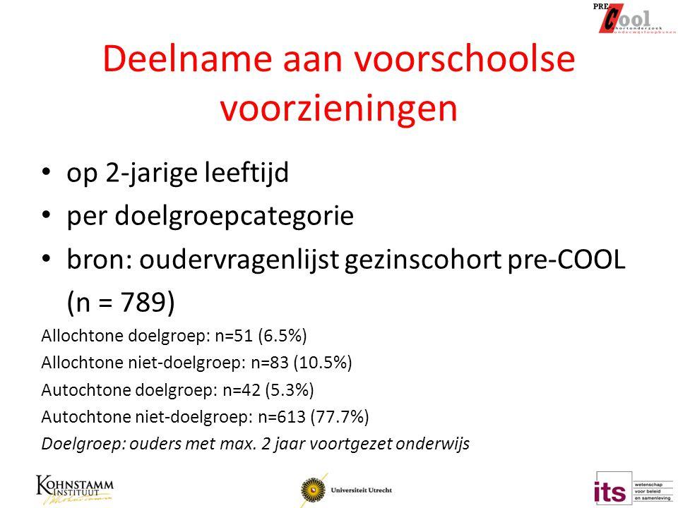 Deelname aan voorschoolse voorzieningen op 2-jarige leeftijd per doelgroepcategorie bron: oudervragenlijst gezinscohort pre-COOL (n = 789) Allochtone doelgroep: n=51 (6.5%) Allochtone niet-doelgroep: n=83 (10.5%) Autochtone doelgroep: n=42 (5.3%) Autochtone niet-doelgroep: n=613 (77.7%) Doelgroep: ouders met max.